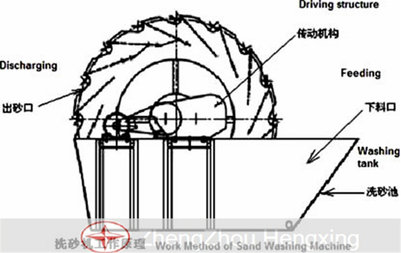 Wheel Sand Washing Machine Working Method